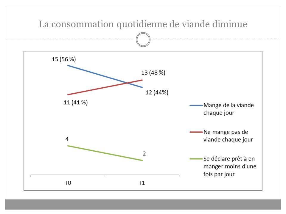 La consommation quotidienne de viande diminue