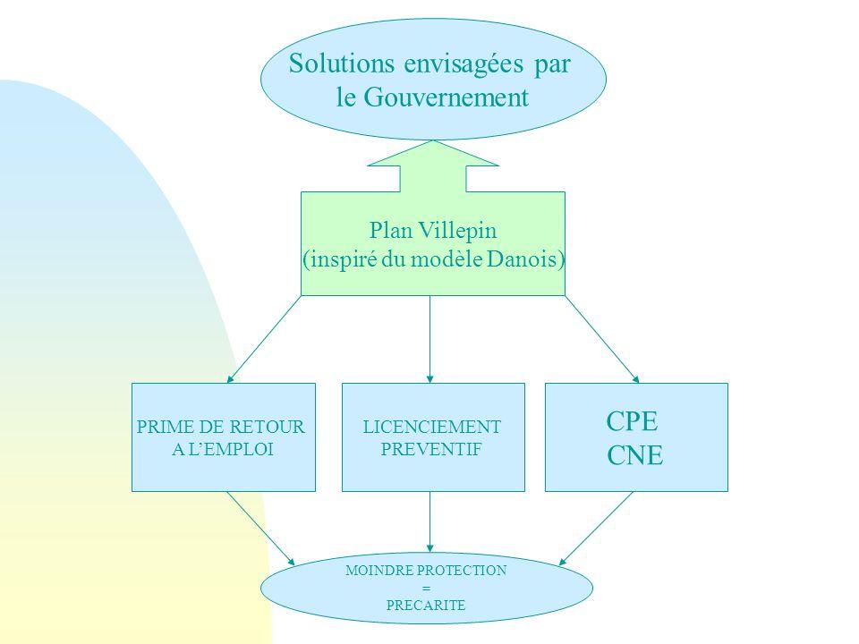 Solutions envisagées par le Gouvernement Plan Villepin (inspiré du modèle Danois) CPE CNE PRIME DE RETOUR A LEMPLOI LICENCIEMENT PREVENTIF MOINDRE PROTECTION = PRECARITE