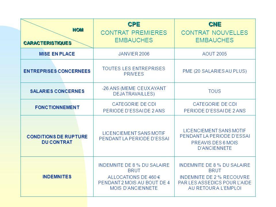 NOM NOMCARACTERISTIQUESCPE CONTRAT PREMIERES EMBAUCHESCNE CONTRAT NOUVELLES EMBAUCHES MISE EN PLACE JANVIER 2006AOUT 2005 ENTREPRISES CONCERNEES TOUTES LES ENTREPRISES PRIVEES PME (20 SALARIES AU PLUS) SALARIES CONCERNES -26 ANS (MEME CEUX AYANT DEJA TRAVAILLES) TOUS FONCTIONNEMENT CATEGORIE DE CDI PERIODE DESSAI DE 2 ANS CATEGORIE DE CDI PERIODE DESSAI DE 2 ANS CONDITIONS DE RUPTURE DU CONTRAT LICENCIEMENT SANS MOTIF PENDANT LA PERIODE DESSAI PREAVIS DES 6 MOIS DANCIENNETE INDEMNITES INDEMNITE DE 8 % DU SALAIRE BRUT ALLOCATIONS DE 460 PENDANT 2 MOIS AU BOUT DE 4 MOIS DANCIENNETE INDEMNITE DE 8 % DU SALAIRE BRUT INDEMNITE DE 2 % RECOUVRE PAR LES ASSEDICS POUR LAIDE AU RETOUR A LEMPLOI