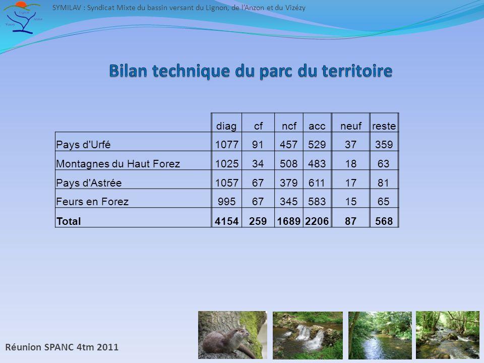 Réunion SPANC 4tm 2011 SYMILAV : Syndicat Mixte du bassin versant du Lignon, de lAnzon et du Vizézy diagcfncfaccneufreste Pays d Urfé10779145752937359 Montagnes du Haut Forez1025345084831863 Pays d Astrée1057673796111781 Feurs en Forez995673455831565 Total41542591689220687568