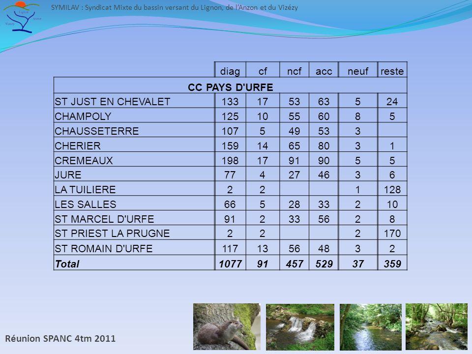 Réunion SPANC 4tm 2011 SYMILAV : Syndicat Mixte du bassin versant du Lignon, de lAnzon et du Vizézy diagcfncfaccneufreste CC PAYS D URFE ST JUST EN CHEVALET133175363524 CHAMPOLY12510556085 CHAUSSETERRE107549533 CHERIER15914658031 CREMEAUX19817919055 JURE774274636 LA TUILIERE22 1128 LES SALLES6652833210 ST MARCEL D URFE912335628 ST PRIEST LA PRUGNE22 2170 ST ROMAIN D URFE11713564832 Total10779145752937359