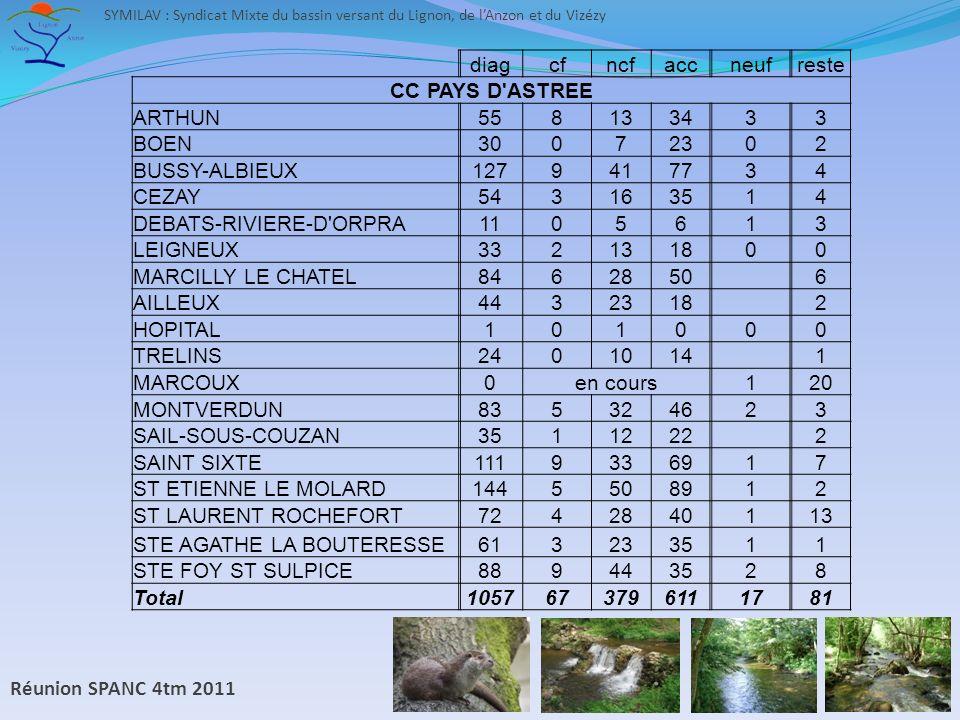 Réunion SPANC 4tm 2011 SYMILAV : Syndicat Mixte du bassin versant du Lignon, de lAnzon et du Vizézy diagcfncfaccneufreste CC PAYS D ASTREE ARTHUN558133433 BOEN30072302 BUSSY-ALBIEUX1279417734 CEZAY543163514 DEBATS-RIVIERE-D ORPRA1105613 LEIGNEUX332131800 MARCILLY LE CHATEL8462850 6 AILLEUX4432318 2 HOPITAL101000 TRELINS2401014 1 MARCOUX0en cours120 MONTVERDUN835324623 SAIL-SOUS-COUZAN3511222 2 SAINT SIXTE1119336917 ST ETIENNE LE MOLARD1445508912 ST LAURENT ROCHEFORT7242840113 STE AGATHE LA BOUTERESSE613233511 STE FOY ST SULPICE889443528 Total1057673796111781