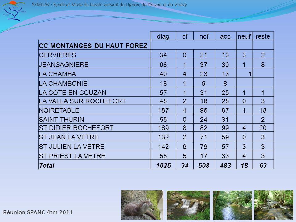 Réunion SPANC 4tm 2011 SYMILAV : Syndicat Mixte du bassin versant du Lignon, de lAnzon et du Vizézy diagcfncfaccneufreste CC MONTANGES DU HAUT FOREZ CERVIERES340211332 JEANSAGNIERE681373018 LA CHAMBA40423131 LA CHAMBONIE18198 LA COTE EN COUZAN571312511 LA VALLA SUR ROCHEFORT482182803 NOIRETABLE18749687118 SAINT THURIN5502431 2 ST DIDIER ROCHEFORT18988299420 ST JEAN LA VETRE1322715903 ST JULIEN LA VETRE1426795733 ST PRIEST LA VETRE555173343 Total1025345084831863