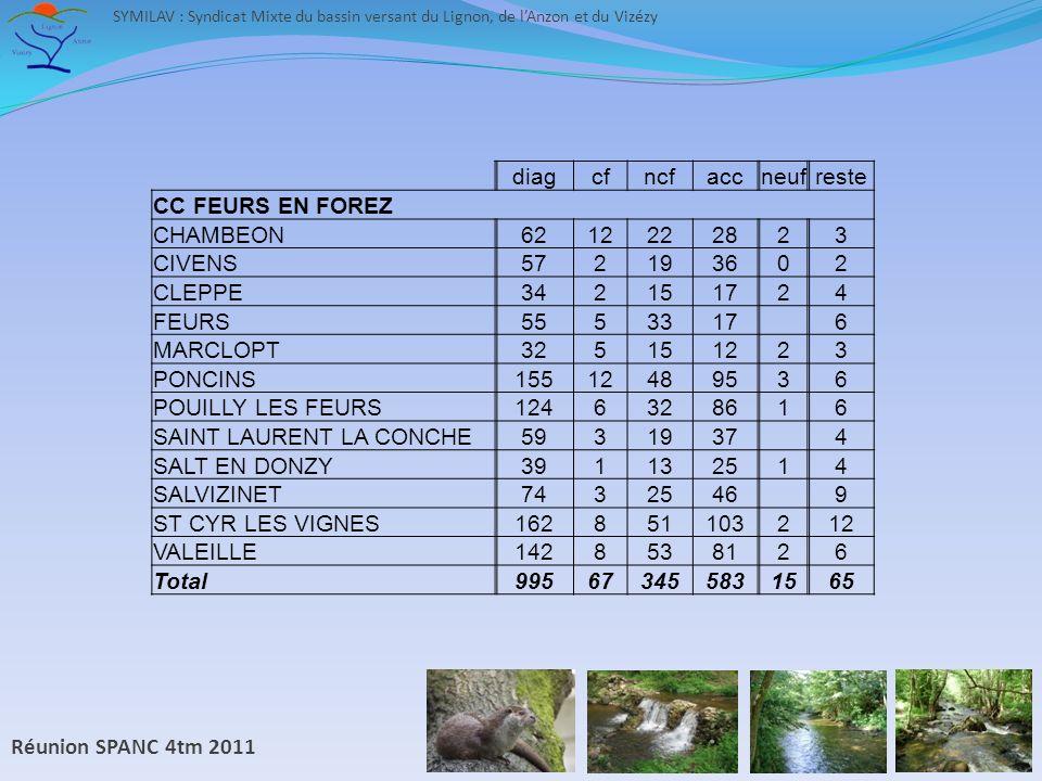 Réunion SPANC 4tm 2011 SYMILAV : Syndicat Mixte du bassin versant du Lignon, de lAnzon et du Vizézy diagcfncfaccneufreste CC FEURS EN FOREZ CHAMBEON6212222823 CIVENS572193602 CLEPPE342151724 FEURS5553317 6 MARCLOPT325151223 PONCINS15512489536 POUILLY LES FEURS1246328616 SAINT LAURENT LA CONCHE5931937 4 SALT EN DONZY391132514 SALVIZINET7432546 9 ST CYR LES VIGNES162851103212 VALEILLE1428538126 Total995673455831565
