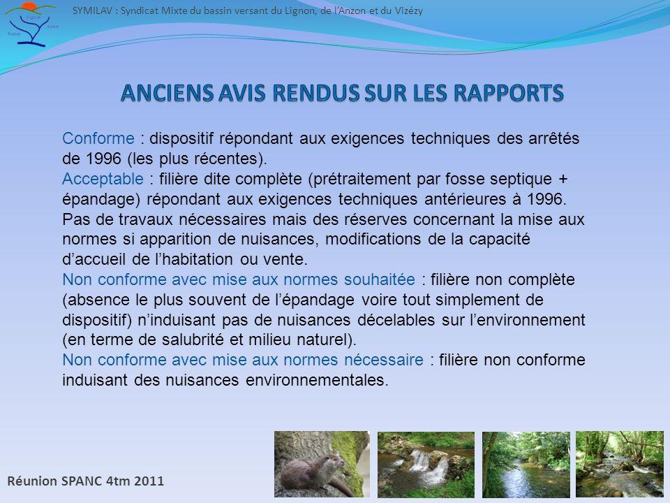 Réunion SPANC 4tm 2011 SYMILAV : Syndicat Mixte du bassin versant du Lignon, de lAnzon et du Vizézy Conforme : dispositif répondant aux exigences techniques des arrêtés de 1996 (les plus récentes).