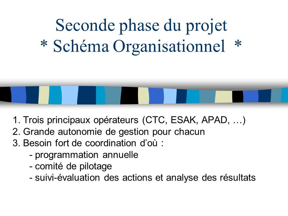 1. Trois principaux opérateurs (CTC, ESAK, APAD, …) 2. Grande autonomie de gestion pour chacun 3. Besoin fort de coordination doù : - programmation an