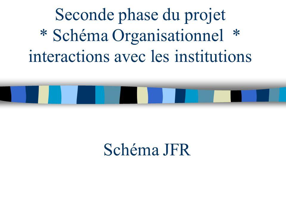 Seconde phase du projet * Schéma Organisationnel * interactions avec les institutions Schéma JFR