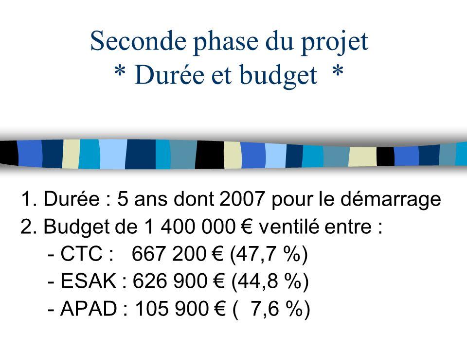 1. Durée : 5 ans dont 2007 pour le démarrage 2. Budget de 1 400 000 ventilé entre : - CTC : 667 200 (47,7 %) - ESAK : 626 900 (44,8 %) - APAD : 105 90