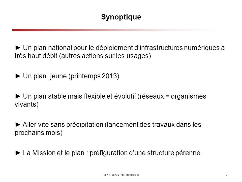 Synoptique Un plan national pour le déploiement dinfrastructures numériques à très haut débit (autres actions sur les usages) Un plan jeune (printemps