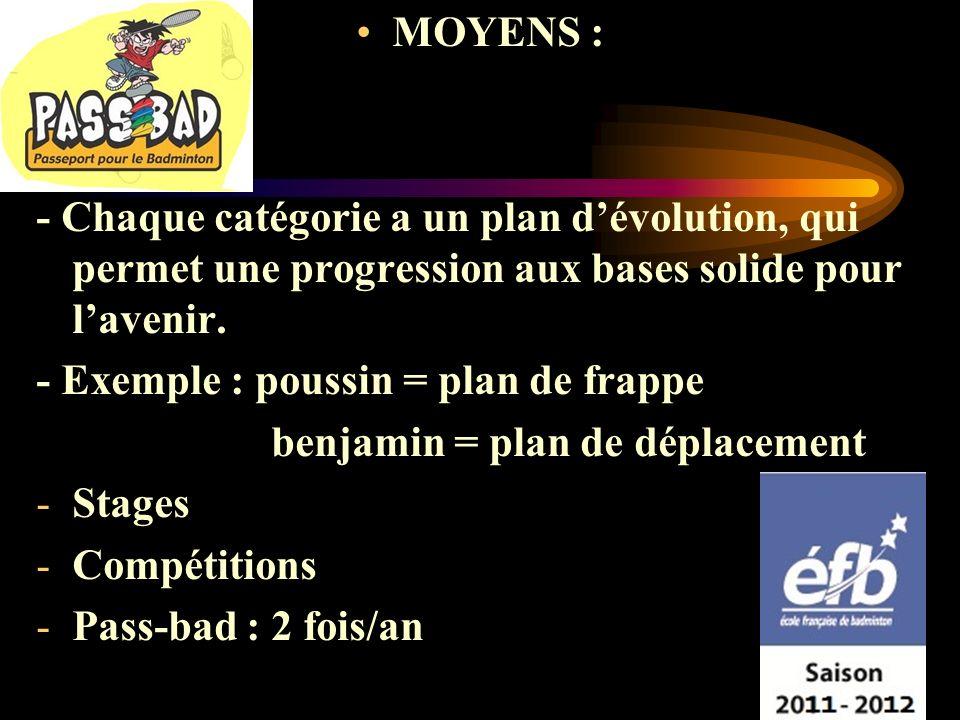 MOYENS : - Chaque catégorie a un plan dévolution, qui permet une progression aux bases solide pour lavenir.