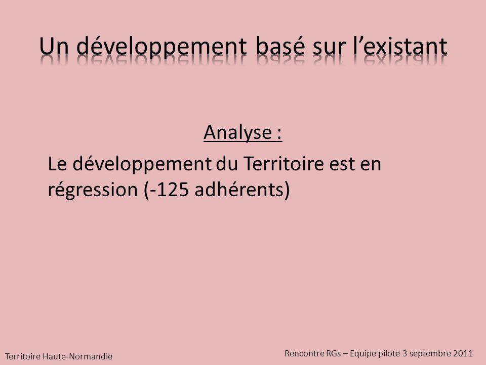Analyse : Le développement du Territoire est en régression (-125 adhérents) Territoire Haute-Normandie Rencontre RGs – Equipe pilote 3 septembre 2011