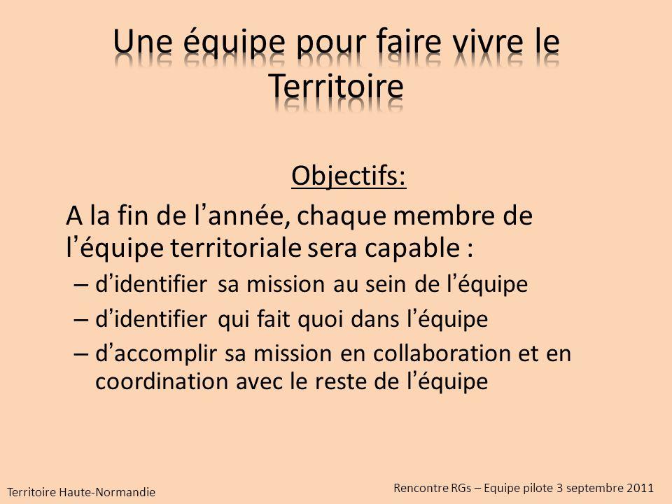 Analyse : La base de Rouelles nécessite un projet de développement sappuyant sur le Territoire, la vie scoute, la formation et laccueil de tous Territoire Haute-Normandie Rencontre RGs – Equipe pilote 3 septembre 2011
