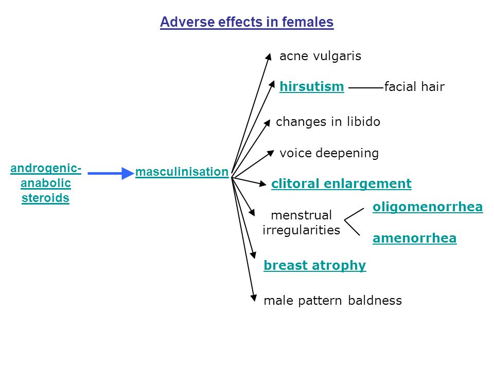Adverse effects in females androgenic- anabolic steroids masculinisation acne vulgaris hirsutismfacial hair changes in libido voice deepening clitoral