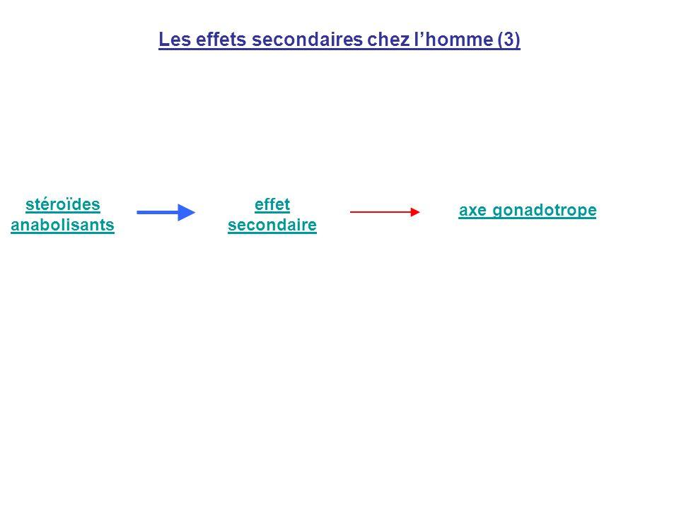 Les effets secondaires chez lhomme (3) stéroïdes anabolisants effet secondaire axe gonadotrope
