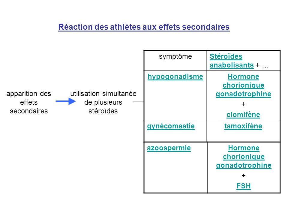 Réaction des athlètes aux effets secondaires symptômeStéroïdes anabolisants + … hypogonadismeHormone chorionique gonadotrophine + clomifène gynécomast