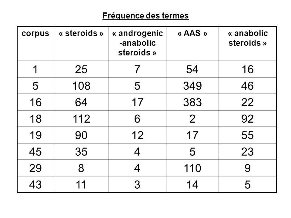 Fréquence des termes corpus« steroids »« androgenic -anabolic steroids » « AAS »« anabolic steroids » 12575416 5108534946 16641738322 181126292 199012