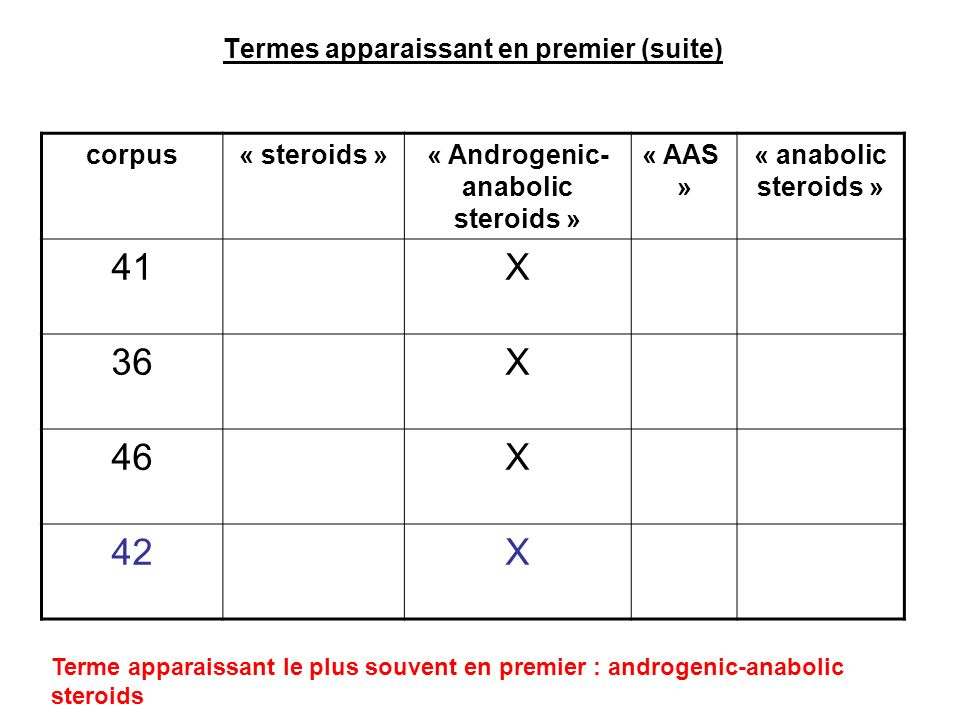 Termes apparaissant en premier (suite) corpus« steroids »« Androgenic- anabolic steroids » « AAS » « anabolic steroids » 41X 36X 46X 42X Terme apparai