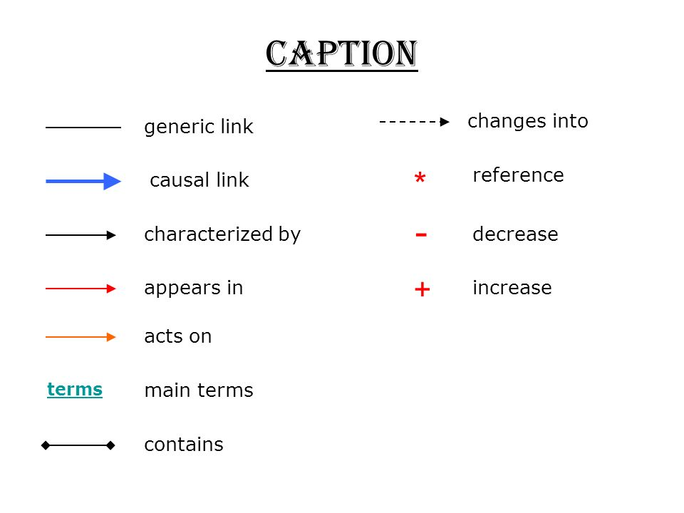 CAPTION generic link causal link characterized by terms main terms contains * - + decrease increase reference changes into acts on appears in