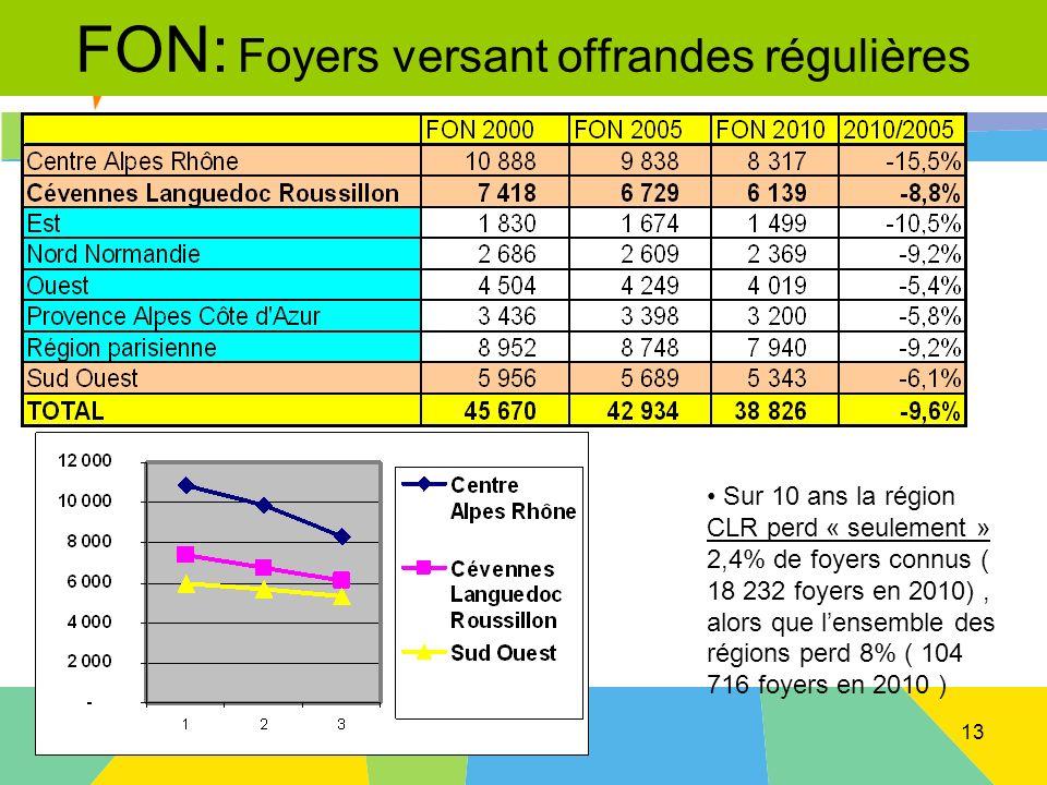 Montpellier le 20 avril 2013 FON: Foyers versant offrandes régulières Sur 10 ans la région CLR perd « seulement » 2,4% de foyers connus ( 18 232 foyers en 2010), alors que lensemble des régions perd 8% ( 104 716 foyers en 2010 ) 13