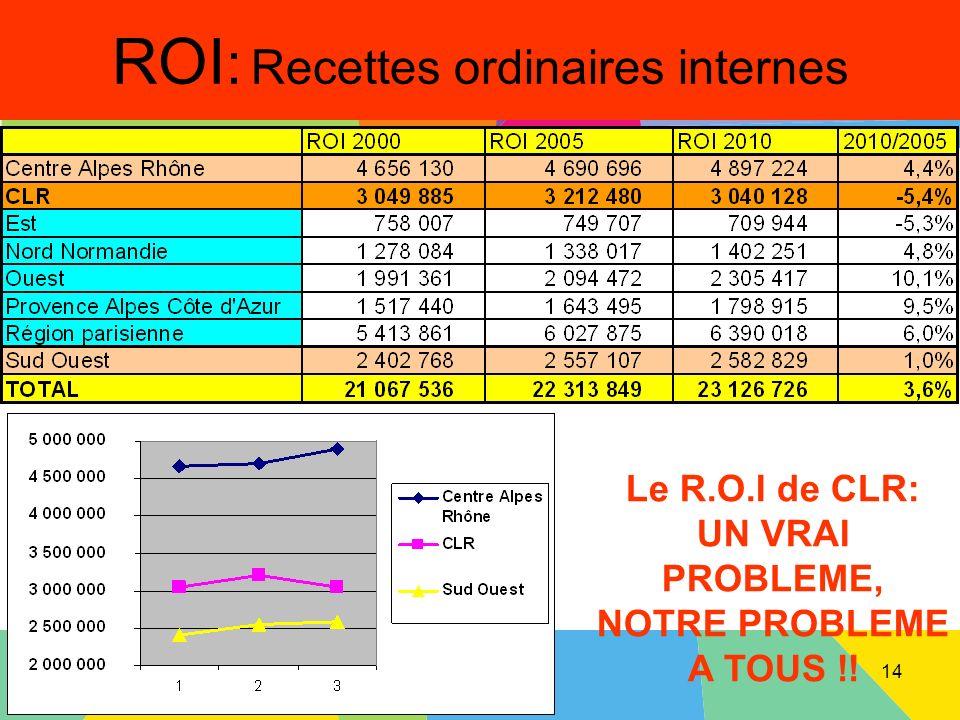 Montpellier le 20 avril 2013 ROI : Recettes ordinaires internes Le R.O.I de CLR: UN VRAI PROBLEME, NOTRE PROBLEME A TOUS !! 14