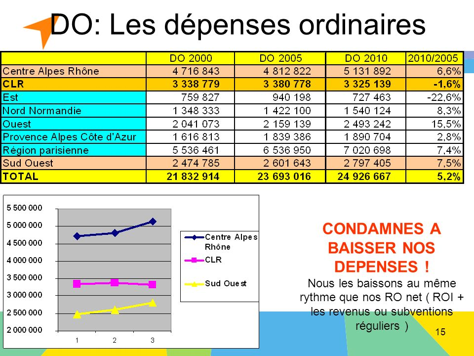 Montpellier le 20 avril 2013 DO: Les dépenses ordinaires CONDAMNES A BAISSER NOS DEPENSES .