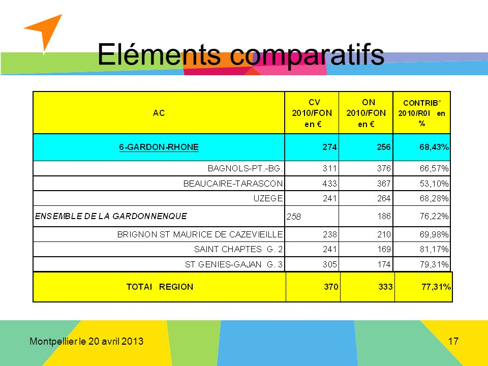 Montpellier le 20 avril 2013 Eléments comparatifs 17