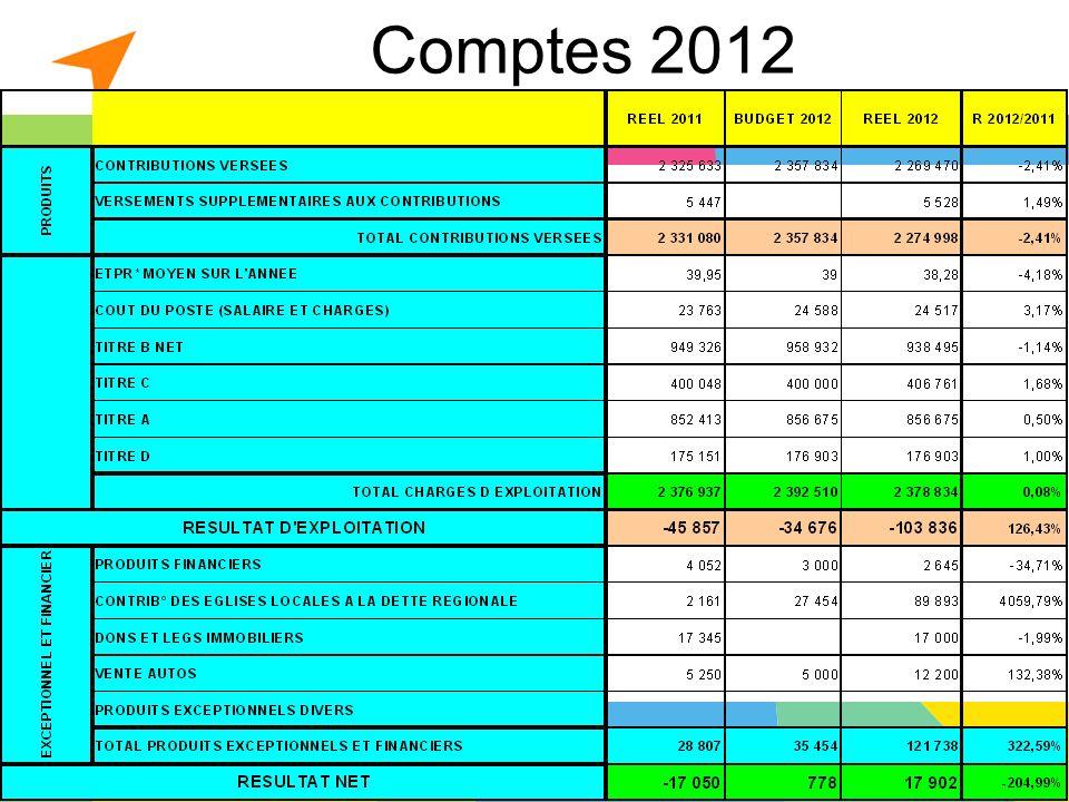Montpellier le 20 avril 20133 Comptes 2012