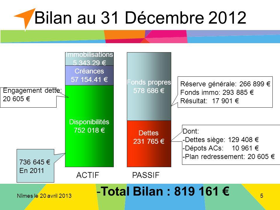 Nîmes le 20 avril 2013 Bilan au 31 Décembre 2012 Disponibilités 752 018 Dettes 231 765 Créances 57 154.41 ACTIFPASSIF Réserve générale: 266 899 Fonds