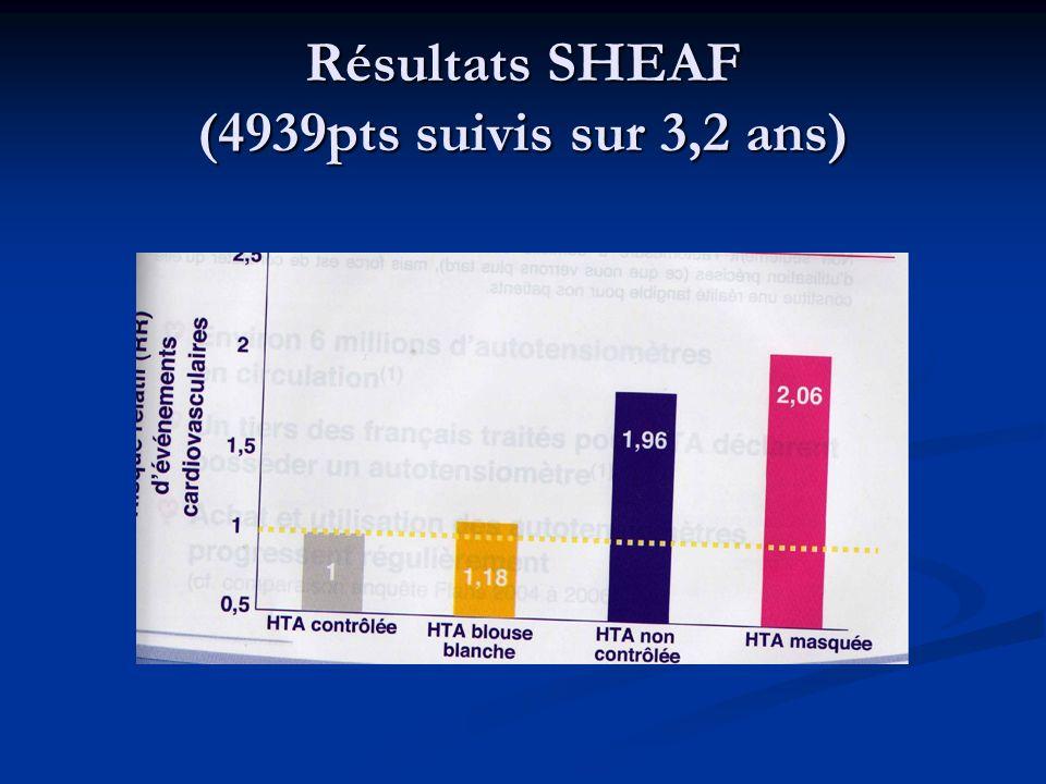 Résultats SHEAF (4939pts suivis sur 3,2 ans)