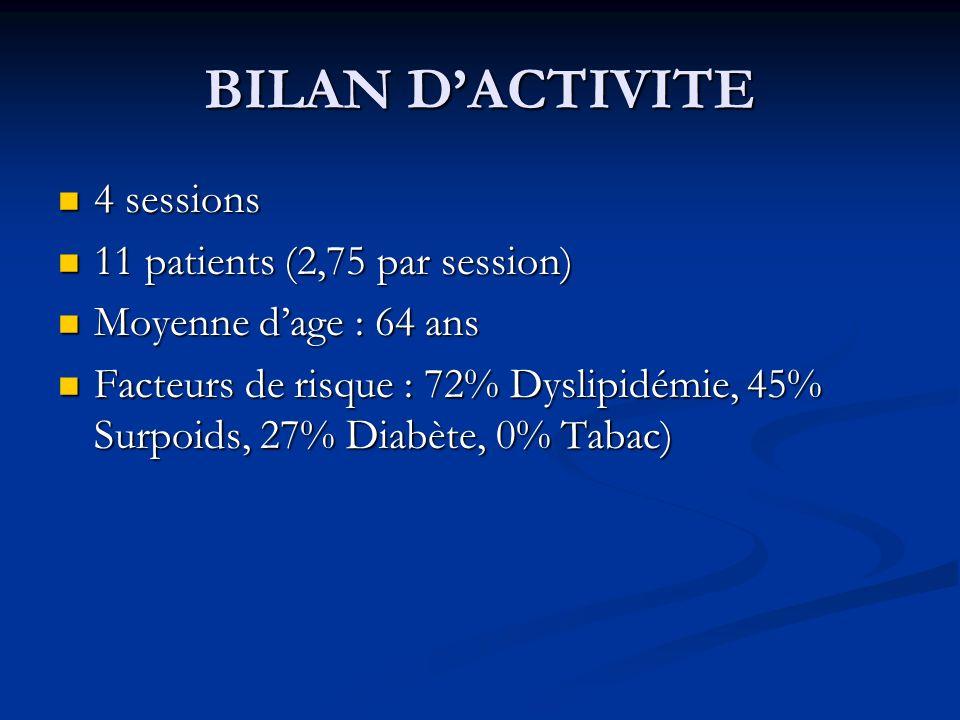 BILAN DACTIVITE 4 sessions 4 sessions 11 patients (2,75 par session) 11 patients (2,75 par session) Moyenne dage : 64 ans Moyenne dage : 64 ans Facteu