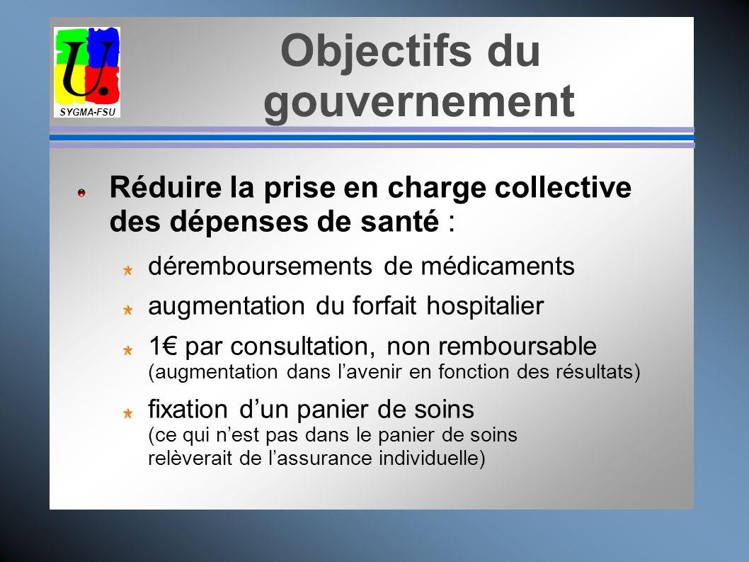 Objectifs du gouvernement SYGMA-FSU Responsabiliser-culpabiliser les patients, en stigmatisant : des congés maladie abusifs une augmentation de la con