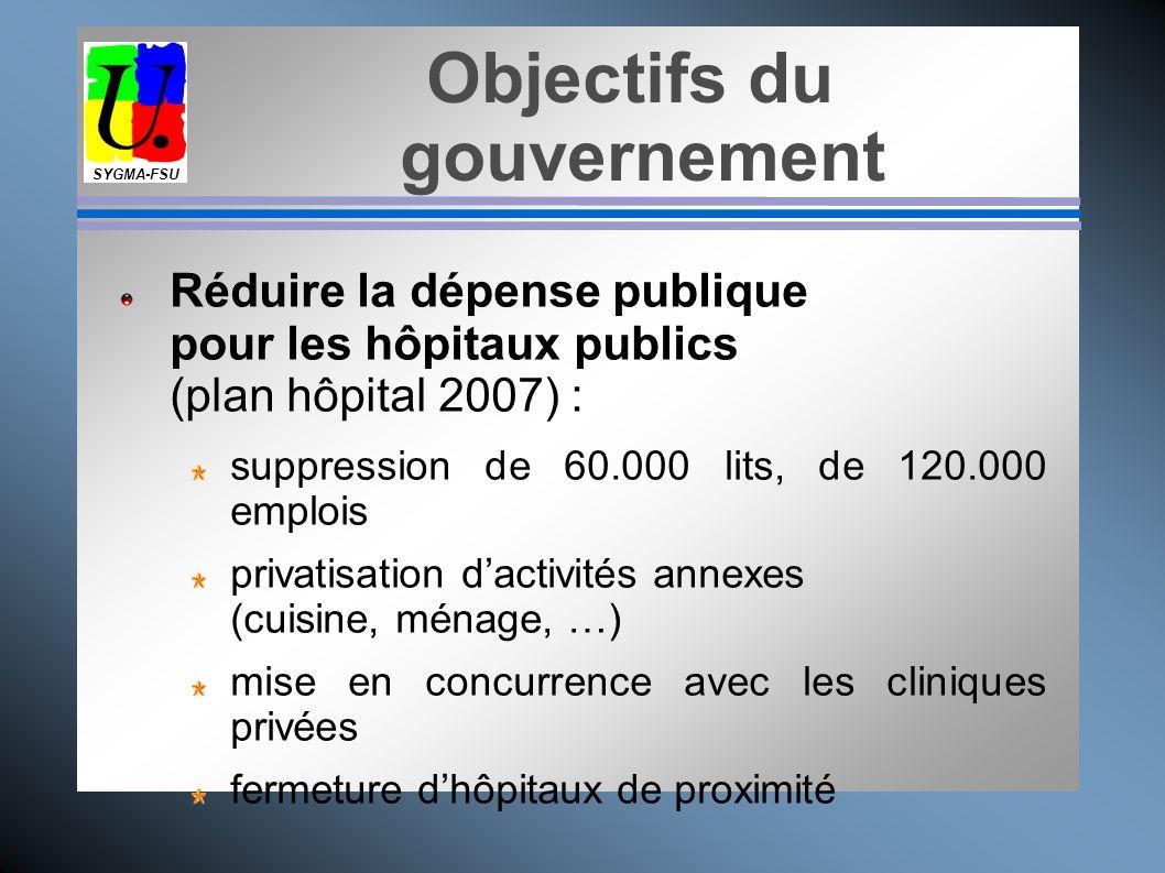 Objectifs du gouvernement SYGMA-FSU Réduire la prise en charge collective des dépenses de santé : déremboursements de médicaments augmentation du forf