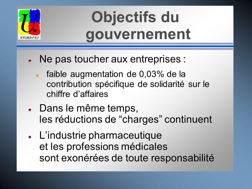 Objectifs du gouvernement Faire porter leffort financier essentiellement sur les salariés et retraités : prolongation de la CRDS instituée par Juppé e