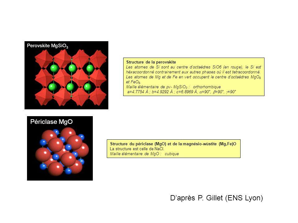 Structure de la perovskite Les atomes de Si sont au centre doctaèdres SiO6 (en rouge), le Si est héxacoordonné contrairement aux autres phases où il e