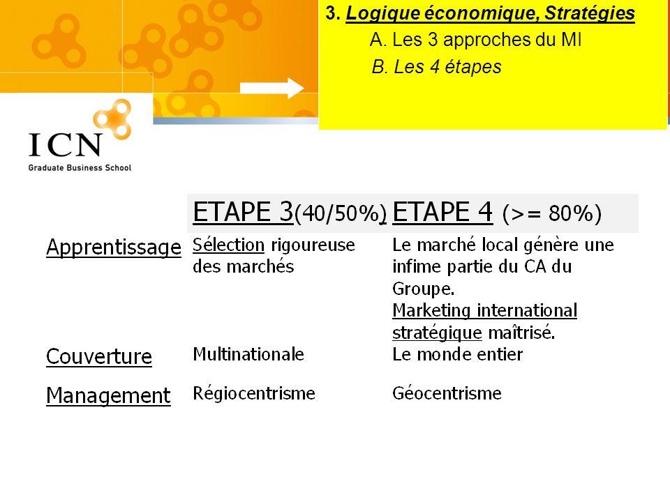3. Logique économique, Stratégies A. Les 3 approches du MI B. Les 4 étapes