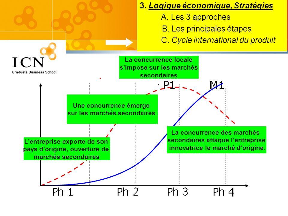 3. Logique économique, Stratégies A. Les 3 approches B. Les principales étapes C. Cycle international du produit Lentreprise exporte de son pays dorig