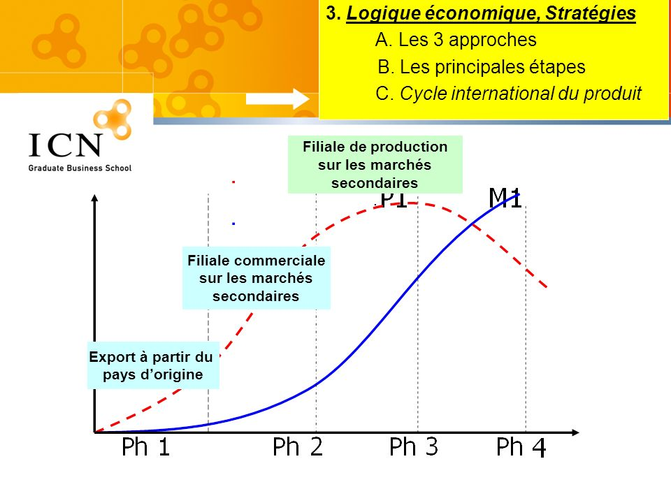 3. Logique économique, Stratégies A. Les 3 approches B. Les principales étapes C. Cycle international du produit Export à partir du pays dorigine Fili