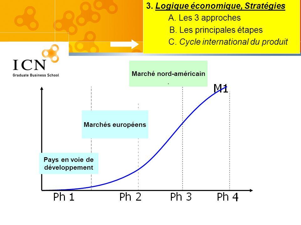 3. Logique économique, Stratégies A. Les 3 approches B. Les principales étapes C. Cycle international du produit Pays en voie de développement Marchés