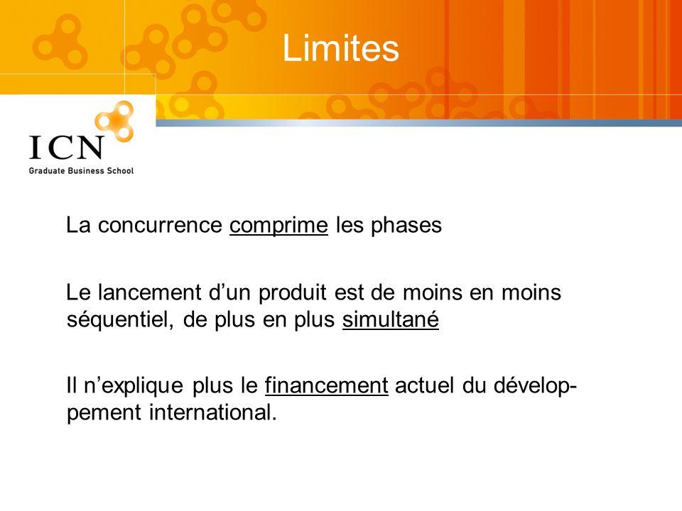 La concurrence comprime les phases Le lancement dun produit est de moins en moins séquentiel, de plus en plus simultané Il nexplique plus le financeme
