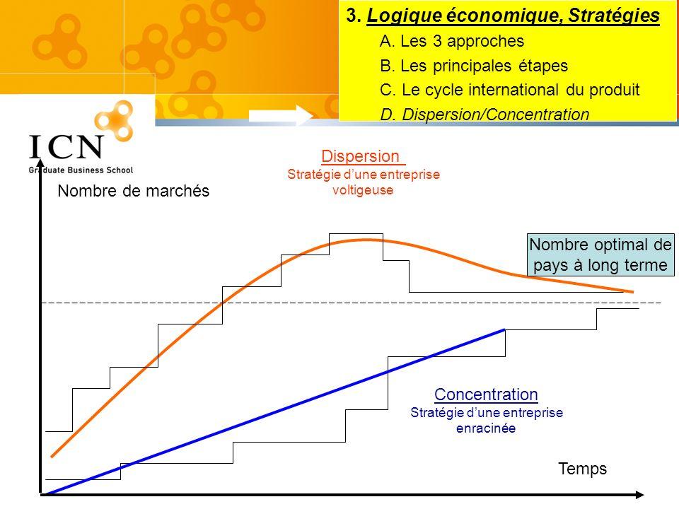 Dispersion Stratégie dune entreprise voltigeuse Concentration Stratégie dune entreprise enracinée Temps Nombre de marchés 3. Logique économique, Strat