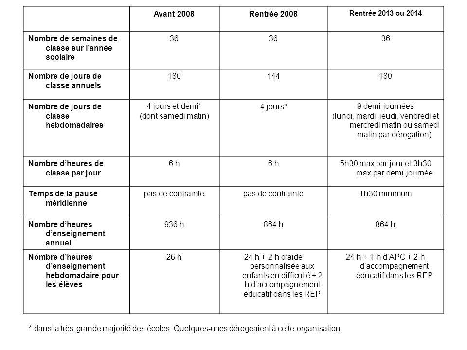 Avant 2008Rentrée 2008 Rentrée 2013 ou 2014 Nombre de semaines de classe sur lannée scolaire 36 Nombre de jours de classe annuels 180144180 Nombre de