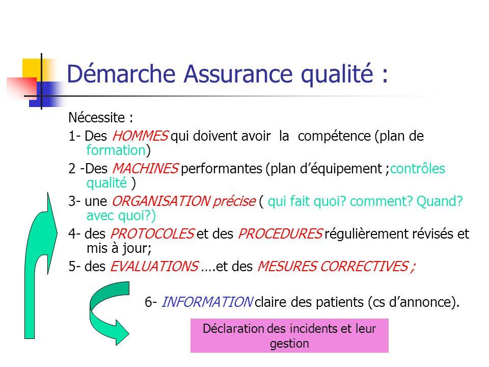 Démarche Assurance qualité : Nécessite : 1- Des HOMMES qui doivent avoir la compétence (plan de formation) 2 -Des MACHINES performantes (plan déquipement ;contrôles qualité ) 3- une ORGANISATION précise ( qui fait quoi.