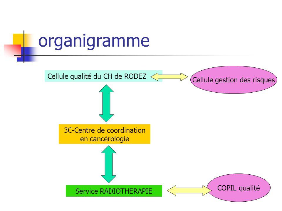 organigramme Service RADIOTHERAPIE 3C-Centre de coordination en cancérologie Cellule qualité du CH de RODEZ Cellule gestion des risques COPIL qualité