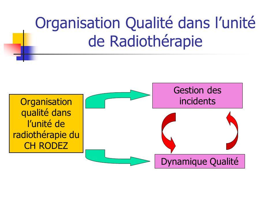 Organisation qualité dans lunité de radiothérapie du CH RODEZ Gestion des incidents Dynamique Qualité Organisation Qualité dans lunité de Radiothérapie