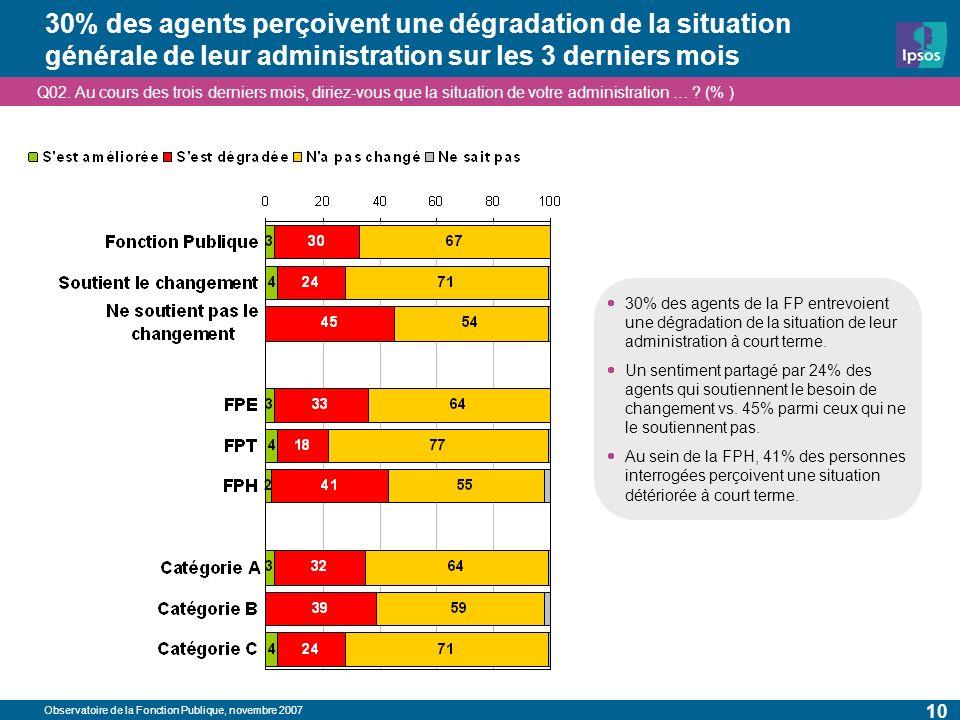 Observatoire de la Fonction Publique, novembre 2007 10 30% des agents perçoivent une dégradation de la situation générale de leur administration sur les 3 derniers mois Q02.