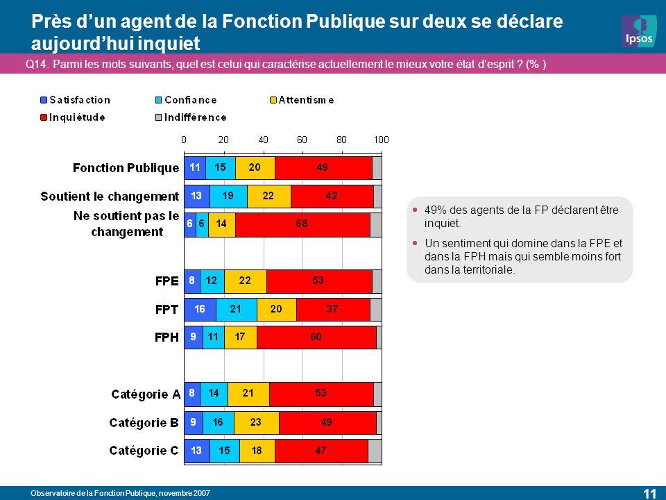 Observatoire de la Fonction Publique, novembre 2007 11 Près dun agent de la Fonction Publique sur deux se déclare aujourdhui inquiet Q14. Parmi les mo