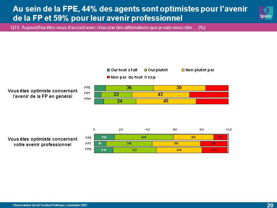 Observatoire de la Fonction Publique, novembre 2007 20 Au sein de la FPE, 44% des agents sont optimistes pour lavenir de la FP et 59% pour leur avenir professionnel Vous êtes optimiste concernant votre avenir professionnel Vous êtes optimiste concernant lavenir de la FP en général Q15.