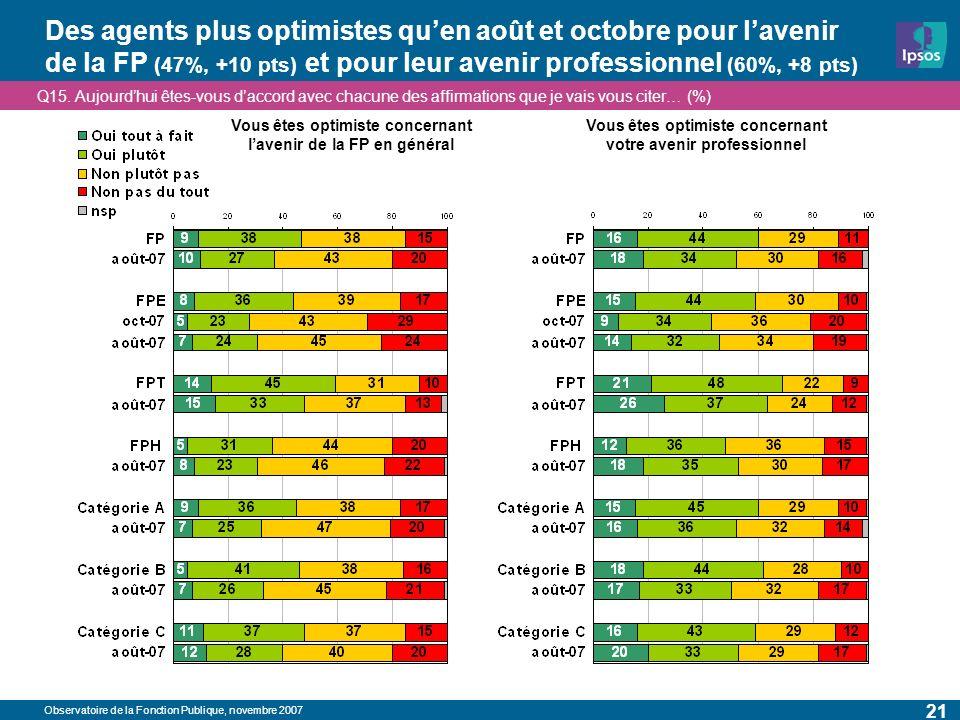Observatoire de la Fonction Publique, novembre 2007 21 Des agents plus optimistes quen août et octobre pour lavenir de la FP (47%, +10 pts) et pour leur avenir professionnel (60%, +8 pts) Q15.