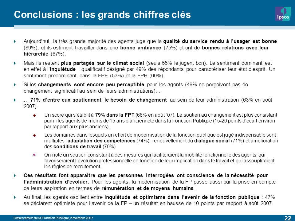 Observatoire de la Fonction Publique, novembre 2007 22 Conclusions : les grands chiffres clés Aujourdhui, la très grande majorité des agents juge que