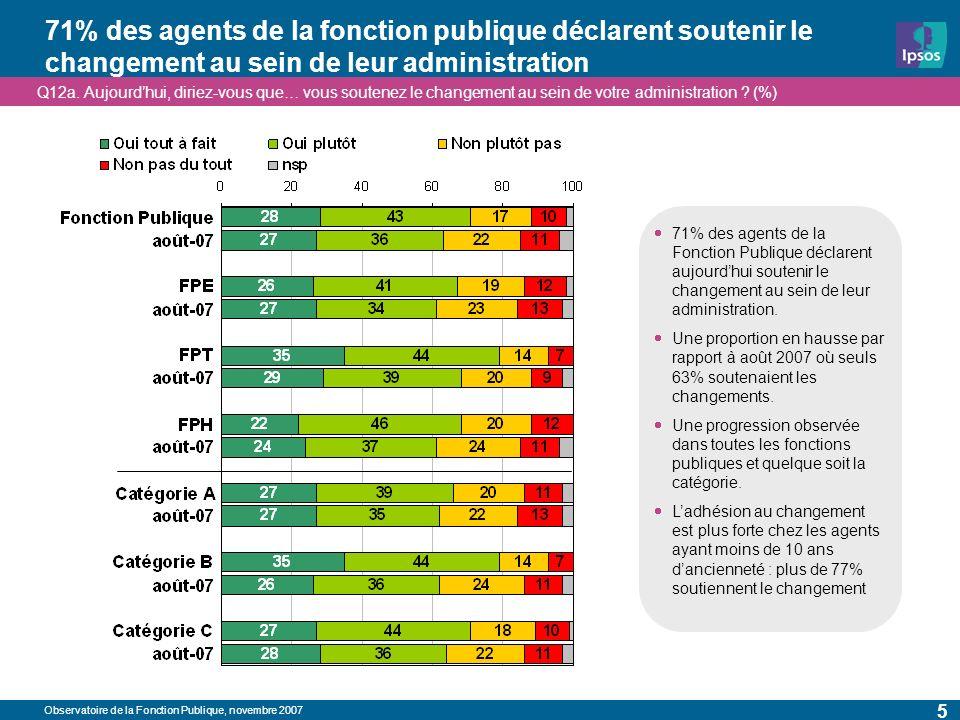 Observatoire de la Fonction Publique, novembre 2007 5 71% des agents de la fonction publique déclarent soutenir le changement au sein de leur administration Q12a.